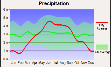 weston precipitation